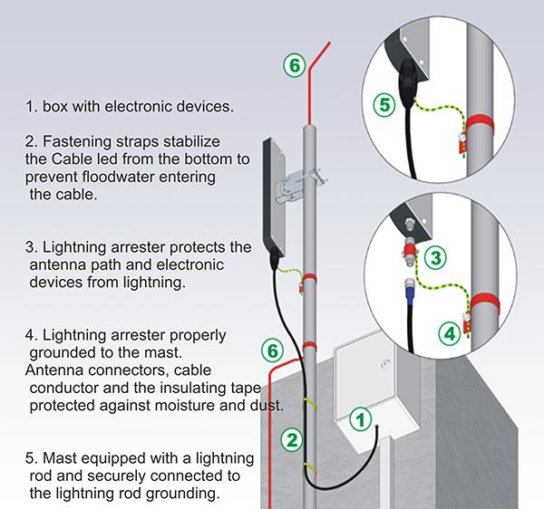 lighting arrester antennas and accessories rh interline pl Surge Arrester lighting arrester circuit diagram