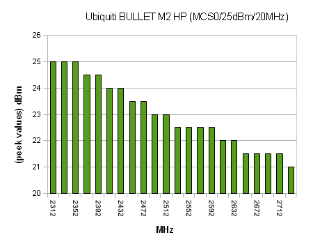 Power vs Frequency, Bullet M2