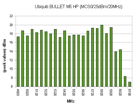 Power vs Frequency, Bullet M5