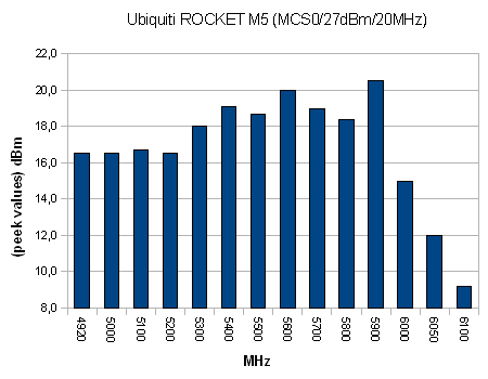 Power vs Frequency, Rocket M2